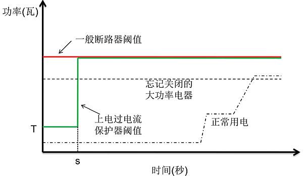 过电流保护动作原理-rcd剩余动作电流的保护原理是