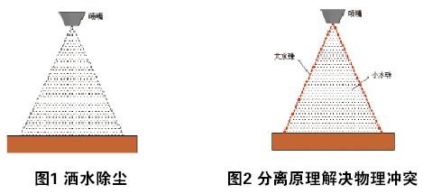 物理矛盾的分离原理有_可能有矛盾